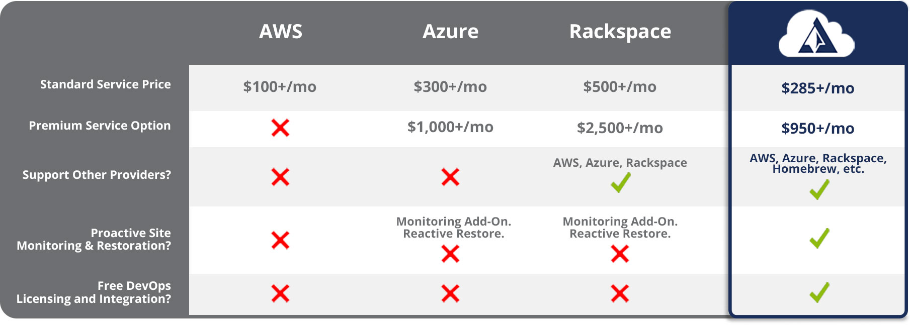 Arcane Strategies Cloud Support Service Comparison