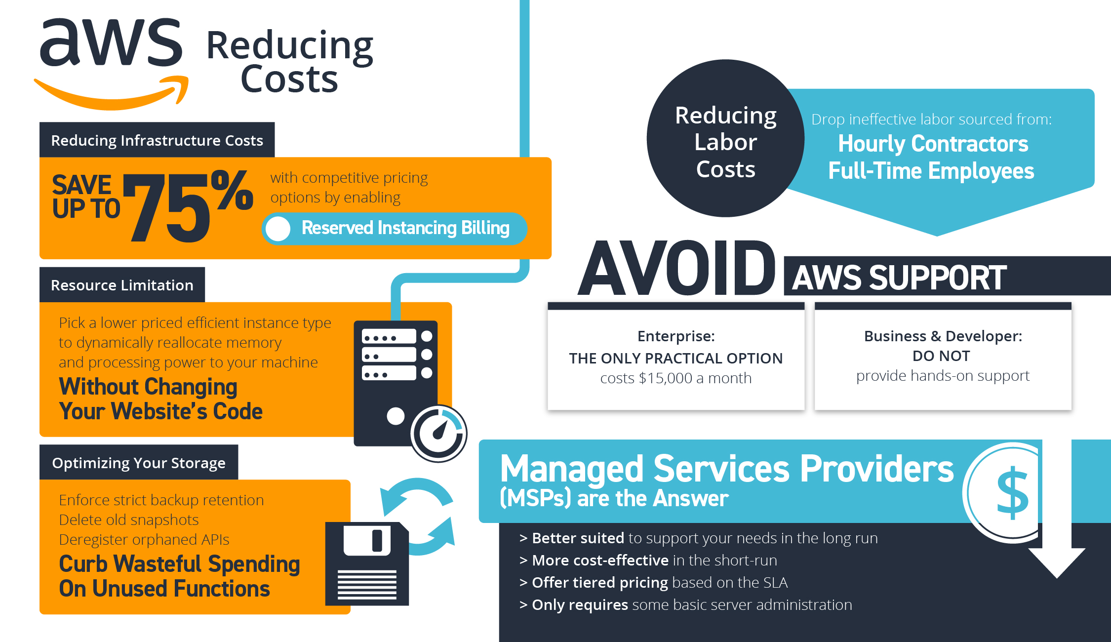 Reducing AWS Costs