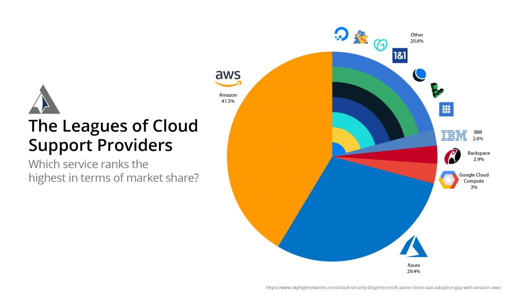 Market Share of Cloud Support Providers Arcane Inforgraphic