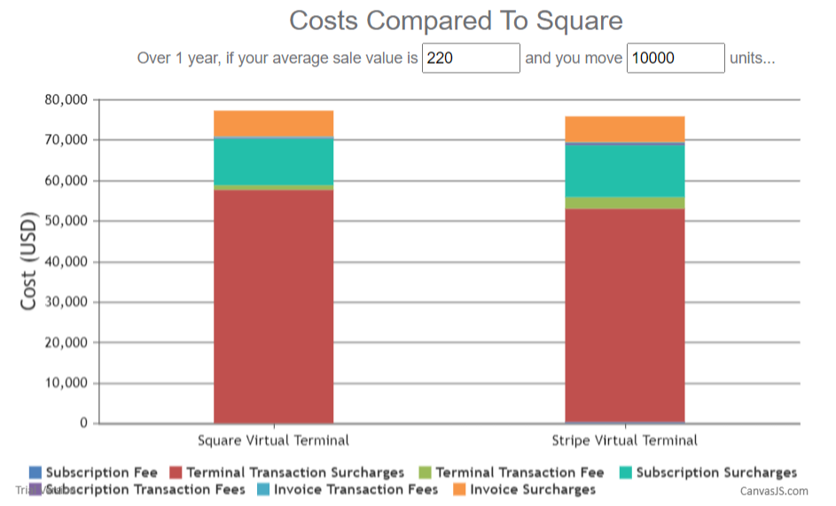 square vs virtual stripe terminal cost calculator